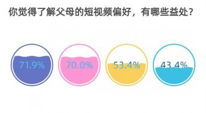 85.6%受访青年知道父母爱看什么样的短视频